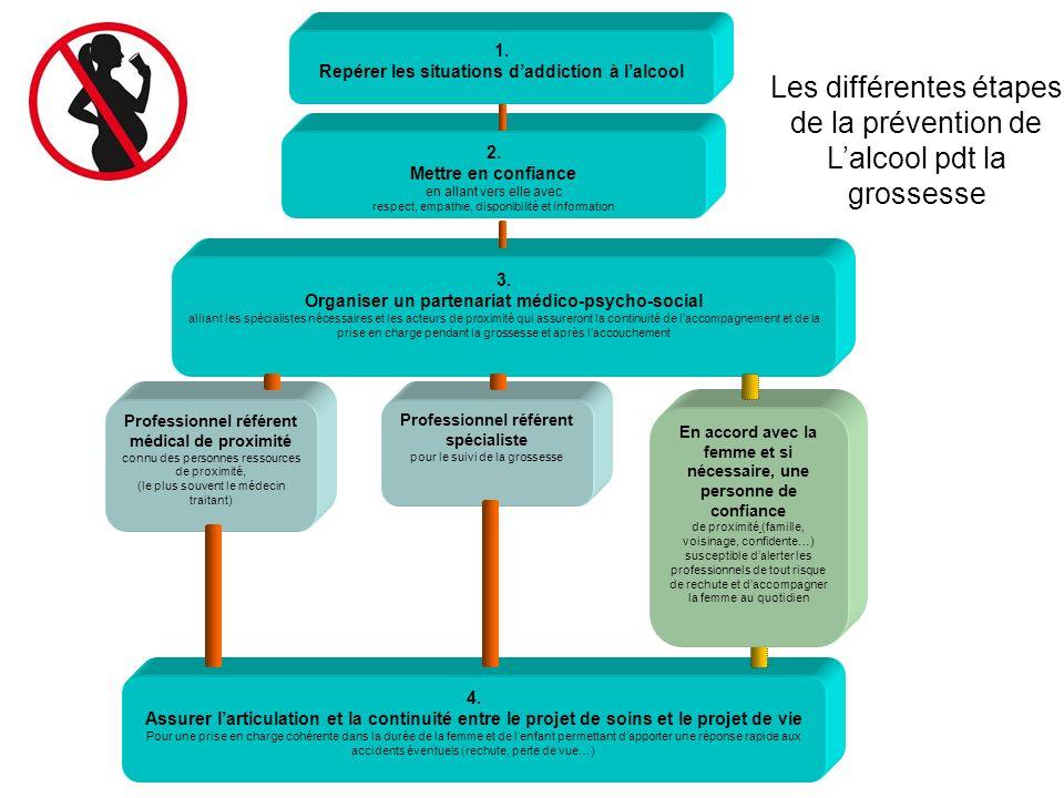 4. Assurer larticulation et la continuité entre le projet de soins et le projet de vie Pour une prise en charge cohérente dans la durée de la femme et