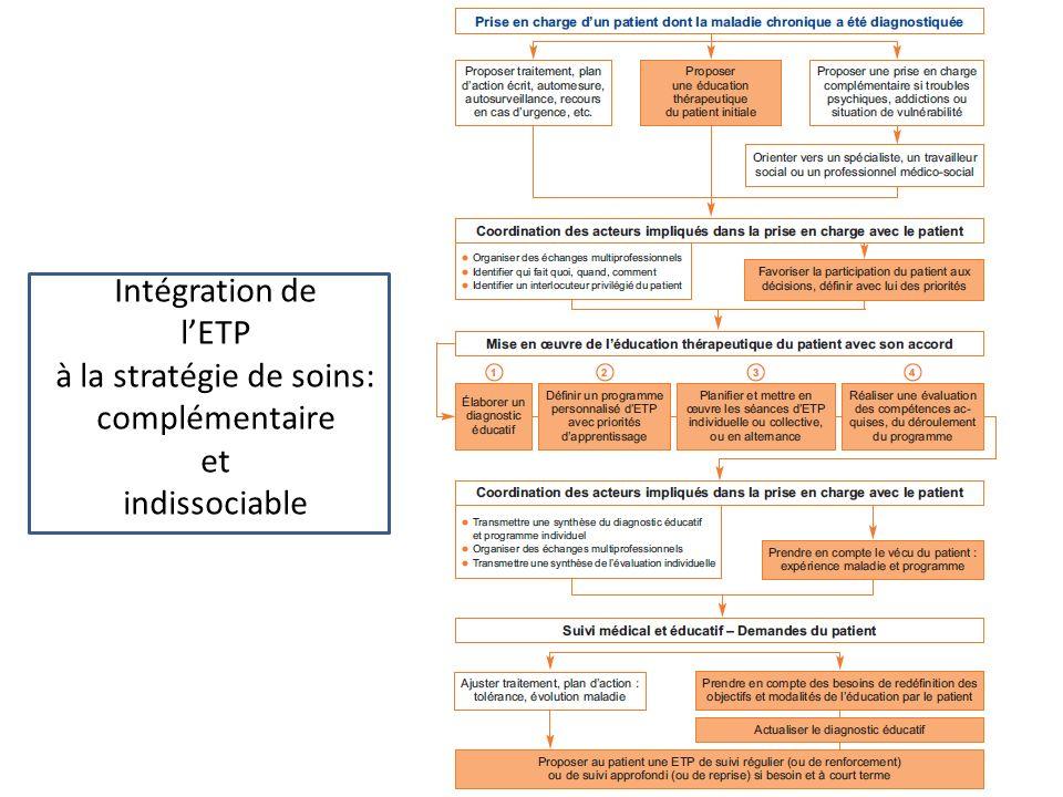 Intégration de lETP à la stratégie de soins: complémentaire et indissociable