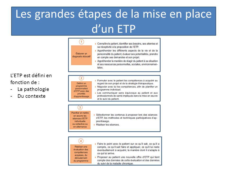 Les grandes étapes de la mise en place dun ETP LETP est défini en fonction de : -La pathologie -Du contexte