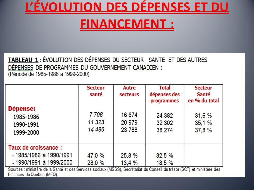LÉVOLUTION DES DÉPENSES ET DU FINANCEMENT :