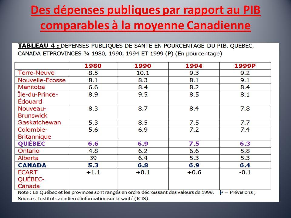 Des dépenses publiques par rapport au PIB comparables à la moyenne Canadienne
