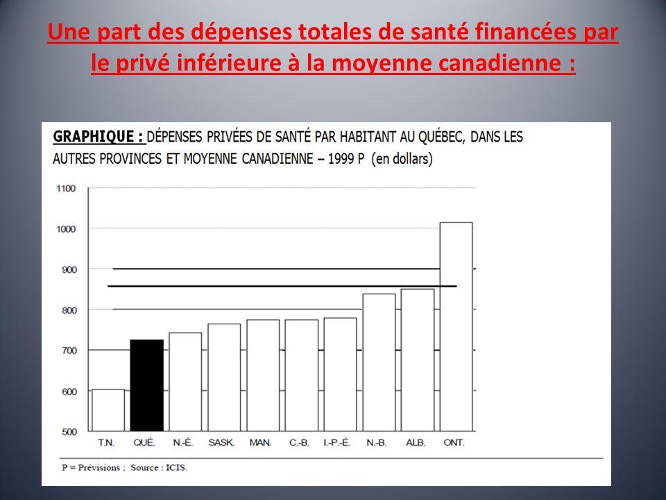 Une part des dépenses totales de santé financées par le privé inférieure à la moyenne canadienne :
