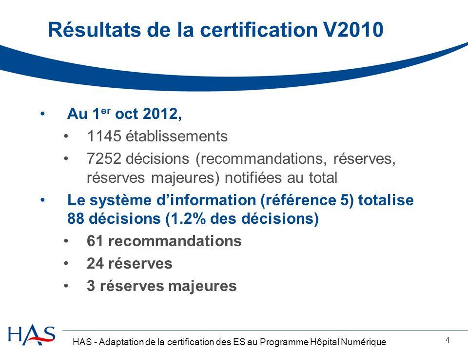 HAS - Adaptation de la certification des ES au Programme Hôpital Numérique 4 Résultats de la certification V2010 Au 1 er oct 2012, 1145 établissements
