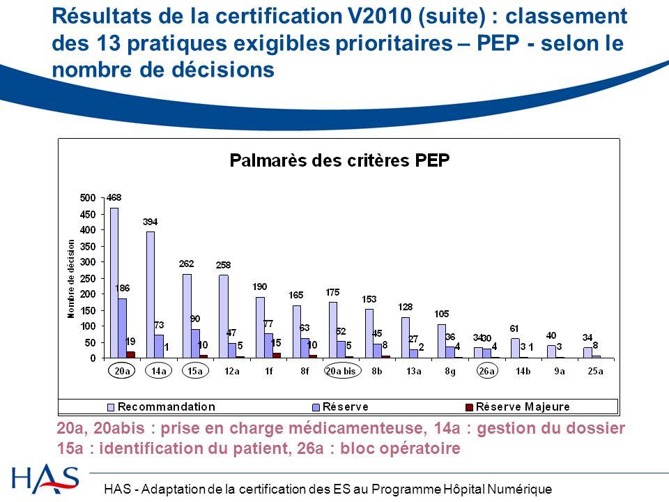 HAS - Adaptation de la certification des ES au Programme Hôpital Numérique Résultats de la certification V2010 (suite) : classement des 13 pratiques e