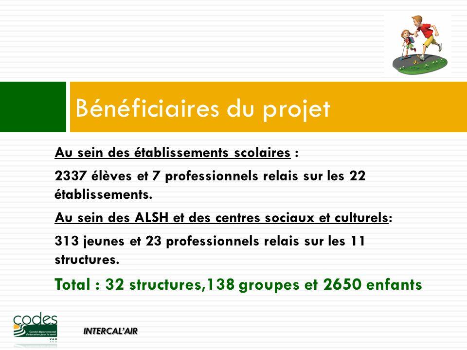 INTERCALAIR Au sein des établissements scolaires : 2337 élèves et 7 professionnels relais sur les 22 établissements.