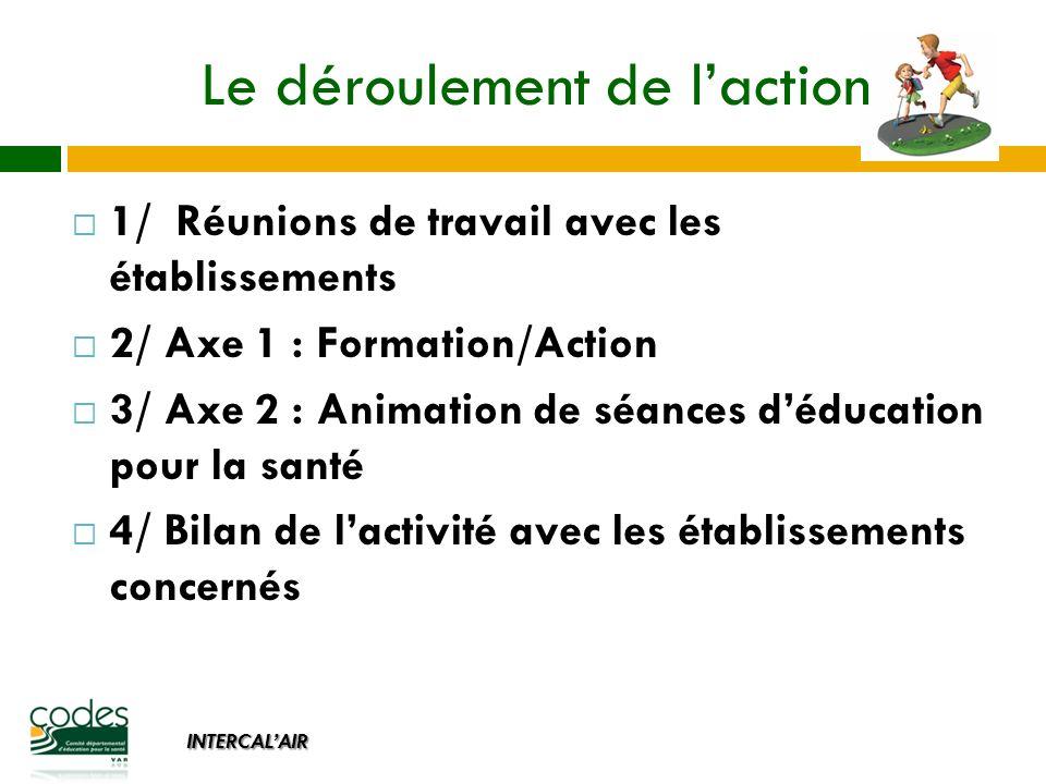 INTERCALAIR 1/ Réunions de travail avec les établissements 2/ Axe 1 : Formation/Action 3/ Axe 2 : Animation de séances déducation pour la santé 4/ Bilan de lactivité avec les établissements concernés