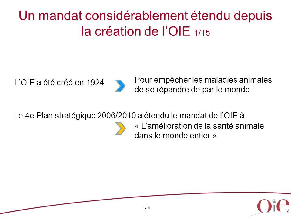Un mandat considérablement étendu depuis la création de lOIE 1/15 LOIE a été créé en 1924 36 Le 4e Plan stratégique 2006/2010 a étendu le mandat de lO