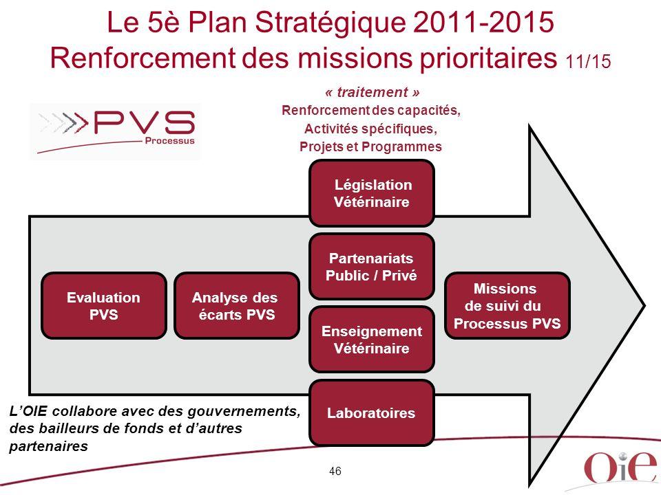 46 Le 5è Plan Stratégique 2011-2015 Renforcement des missions prioritaires 11/15 Renforcement des capacités, Activités spécifiques, Projets et Program