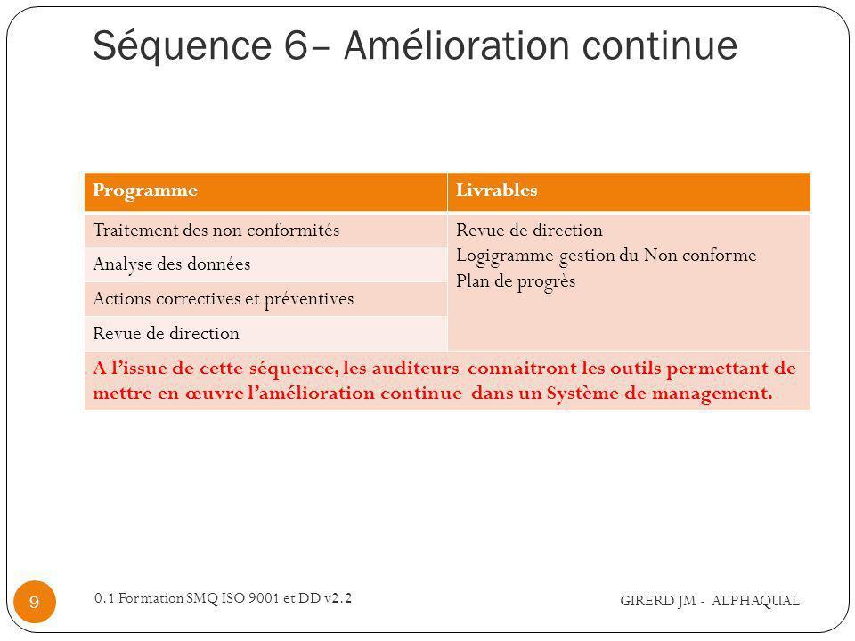 Séquence 6– Amélioration continue GIRERD JM - ALPHAQUAL 0.1 Formation SMQ ISO 9001 et DD v2.2 9 ProgrammeLivrables Traitement des non conformitésRevue
