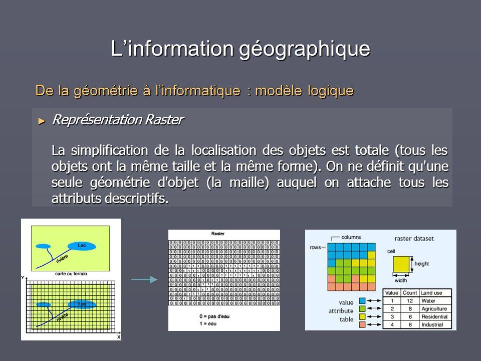 Linformation géographique Représentation Raster Représentation Raster La simplification de la localisation des objets est totale (tous les objets ont