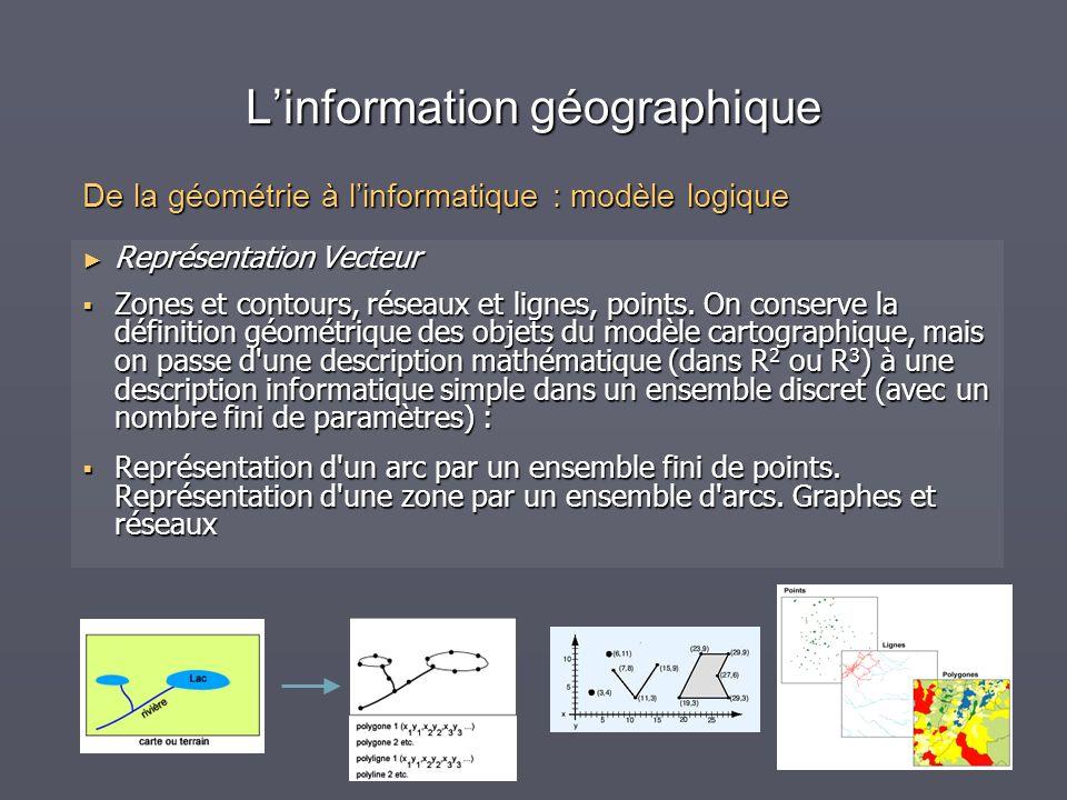 Linformation géographique Représentation Vecteur Représentation Vecteur Zones et contours, réseaux et lignes, points. On conserve la définition géomét