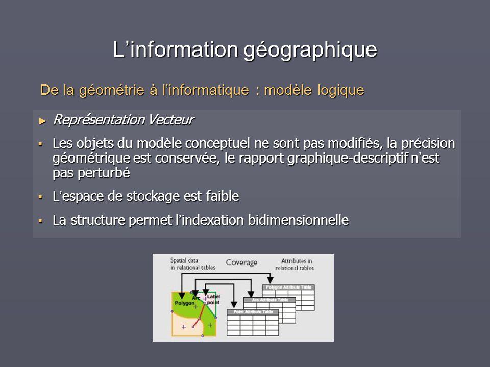 Linformation géographique Représentation Vecteur Représentation Vecteur Les objets du mod è le conceptuel ne sont pas modifi é s, la pr é cision g é o
