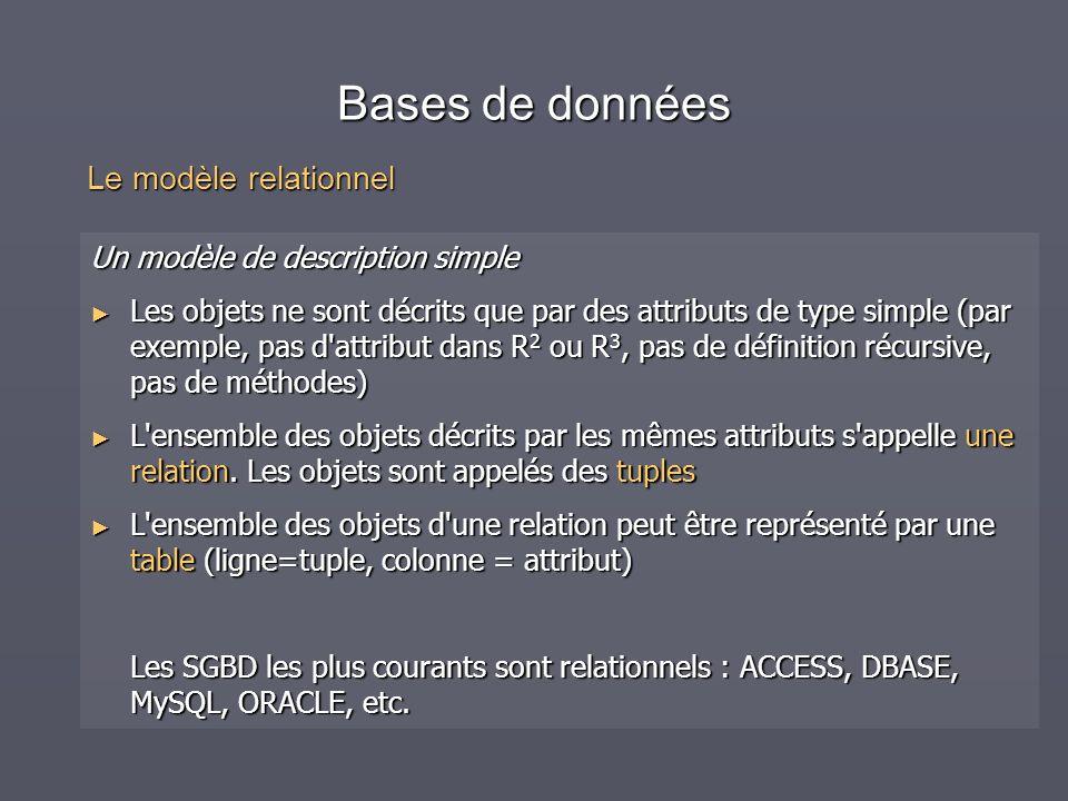 Bases de données Un modèle de description simple Les objets ne sont décrits que par des attributs de type simple (par exemple, pas d'attribut dans R 2