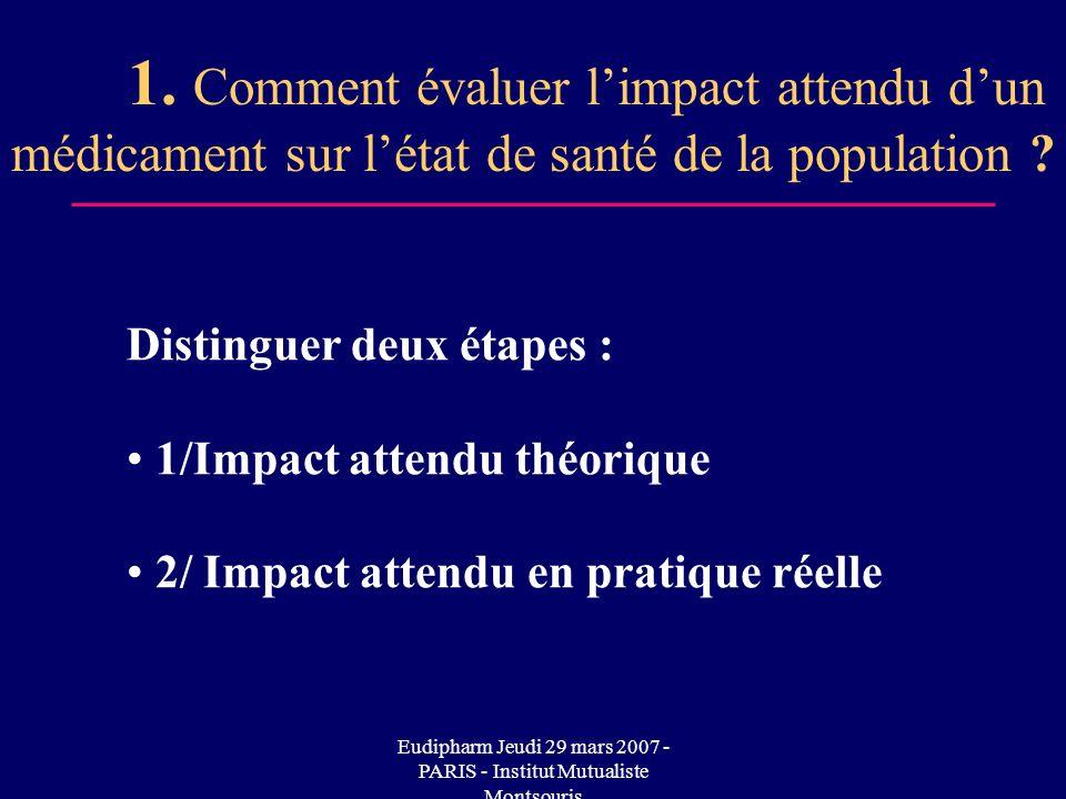 Eudipharm Jeudi 29 mars 2007 - PARIS - Institut Mutualiste Montsouris Distinguer deux étapes : 1/Impact attendu théorique 2/ Impact attendu en pratique réelle 1.