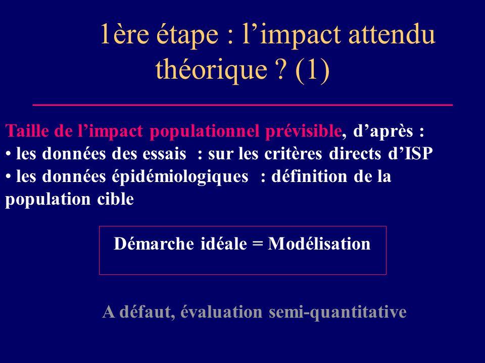 1ère étape : limpact attendu théorique ? (1) Taille de limpact populationnel prévisible, daprès : les données des essais : sur les critères directs dI