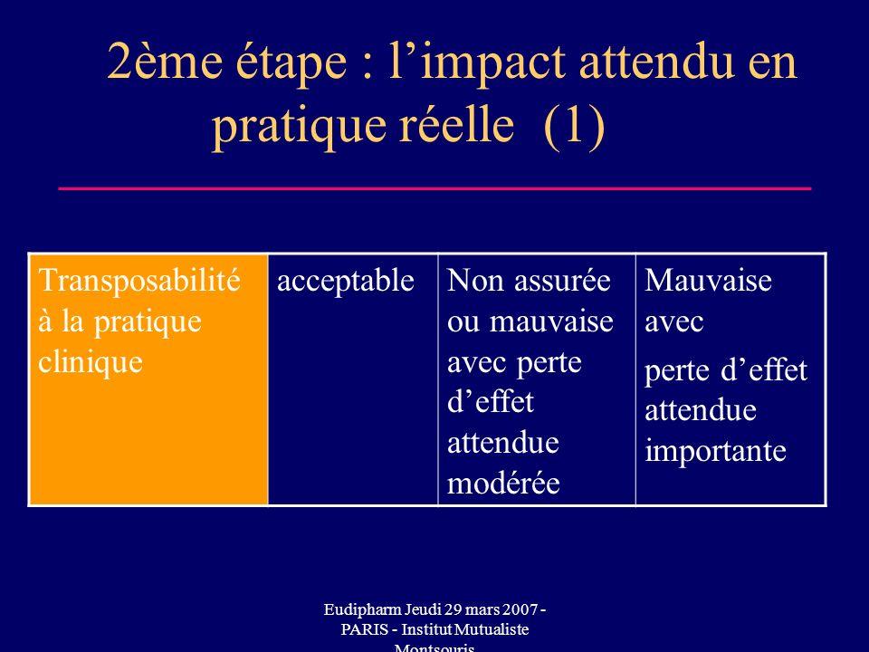 Eudipharm Jeudi 29 mars 2007 - PARIS - Institut Mutualiste Montsouris 2ème étape : limpact attendu en pratique réelle (1) Transposabilité à la pratiqu