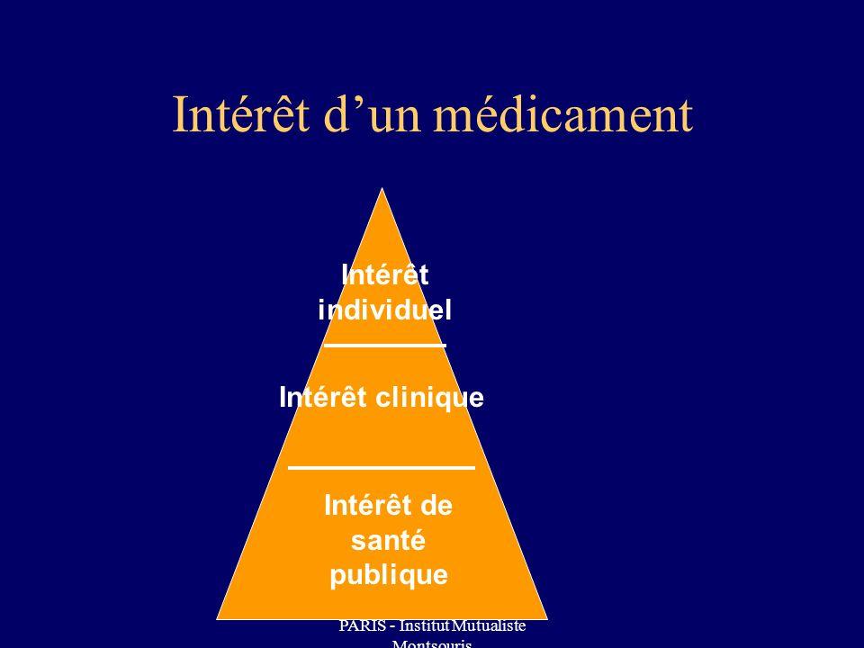 Eudipharm Jeudi 29 mars 2007 - PARIS - Institut Mutualiste Montsouris Intérêt dun médicament Intérêt de santé publique Intérêt clinique Intérêt individuel