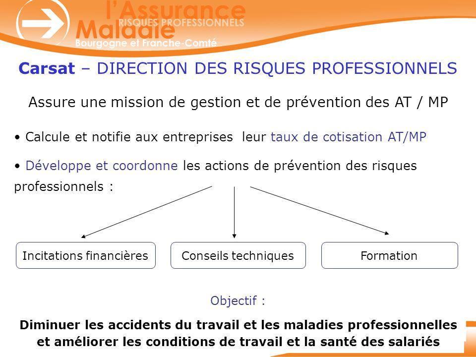 2 Carsat – DIRECTION DES RISQUES PROFESSIONNELS Calcule et notifie aux entreprises leur taux de cotisation AT/MP Développe et coordonne les actions de