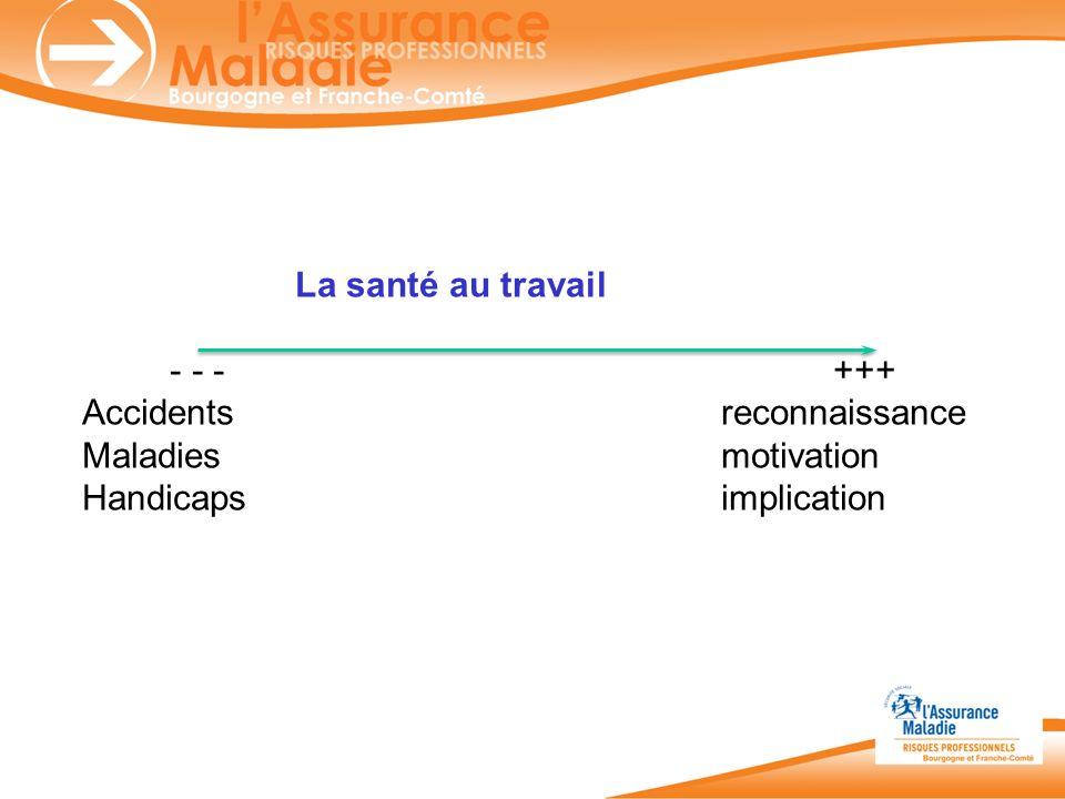 La santé au travail - - - +++ Accidentsreconnaissance Maladiesmotivation Handicapsimplication