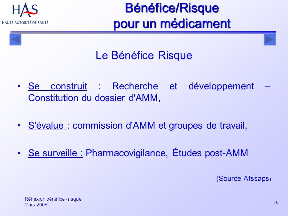 10 Bénéfice/Risque pour un médicament Le Bénéfice Risque Se construit : Recherche et développement – Constitution du dossier d'AMM, S'évalue : commiss