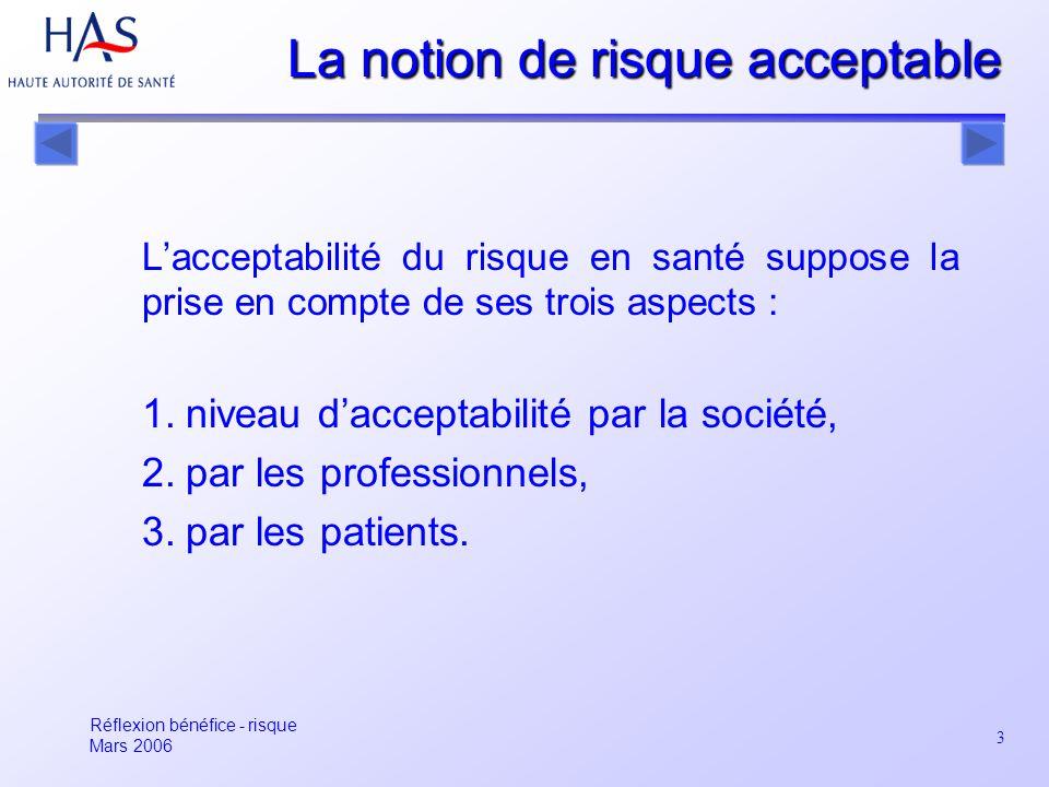 3 La notion de risque acceptable Lacceptabilité du risque en santé suppose la prise en compte de ses trois aspects : 1.niveau dacceptabilité par la so