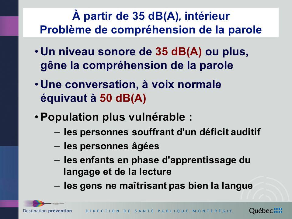 À partir de 35 dB(A), intérieur Problème de compréhension de la parole Un niveau sonore de 35 dB(A) ou plus, gêne la compréhension de la parole Une conversation, à voix normale équivaut à 50 dB(A) Population plus vulnérable : –les personnes souffrant d un déficit auditif –les personnes âgées –les enfants en phase d apprentissage du langage et de la lecture –les gens ne maîtrisant pas bien la langue