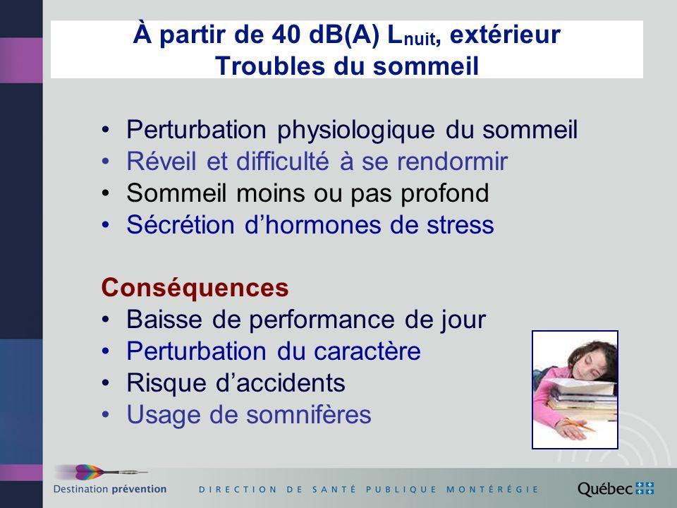 À partir de 40 dB(A) L nuit, extérieur Troubles du sommeil Perturbation physiologique du sommeil Réveil et difficulté à se rendormir Sommeil moins ou