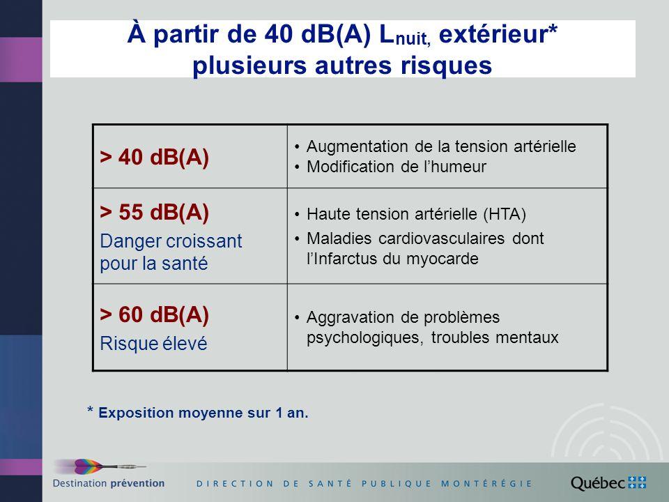 À partir de 40 dB(A) L nuit, extérieur* plusieurs autres risques > 40 dB(A) Augmentation de la tension artérielle Modification de lhumeur > 55 dB(A) Danger croissant pour la santé Haute tension artérielle (HTA) Maladies cardiovasculaires dont lInfarctus du myocarde > 60 dB(A) Risque élevé Aggravation de problèmes psychologiques, troubles mentaux * Exposition moyenne sur 1 an.