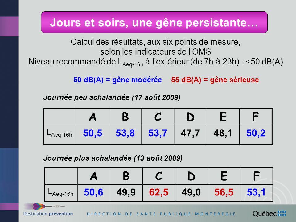 Calcul des résultats, aux six points de mesure, selon les indicateurs de lOMS Niveau recommandé de L Aeq-16h à lextérieur (de 7h à 23h) : <50 dB(A) 50 dB(A) = gêne modérée55 dB(A) = gêne sérieuse ABCDEF L Aeq-16h 50,553,853,747,748,150,2 ABCDEF L Aeq-16h 50,649,962,549,056,553,1 Journée plus achalandée (13 août 2009) Journée peu achalandée (17 août 2009) Jours et soirs, une gêne persistante…