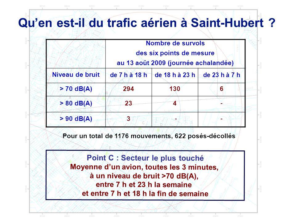 Quen est-il du trafic aérien à Saint-Hubert ? Point C : Secteur le plus touché Moyenne dun avion, toutes les 3 minutes, à un niveau de bruit >70 dB(A)