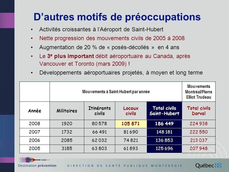 Dautres motifs de préoccupations Activités croissantes à lAéroport de Saint-Hubert Nette progression des mouvements civils de 2005 à 2008 Augmentation de 20 % de « posés-décollés » en 4 ans Le 3 e plus important débit aéroportuaire au Canada, après Vancouver et Toronto (mars 2009) .