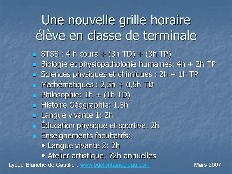 Une nouvelle grille horaire élève en classe de terminale STSS : 4 h cours + (3h TD) + (3h TP) STSS : 4 h cours + (3h TD) + (3h TP) Biologie et physiop