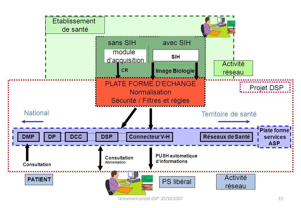 lancement projet DSP 25/10/200713 sans SIH Normalisation Sécurité / filtres et règles SIH CR Consultation Alimentation PUSH automatique dinformations