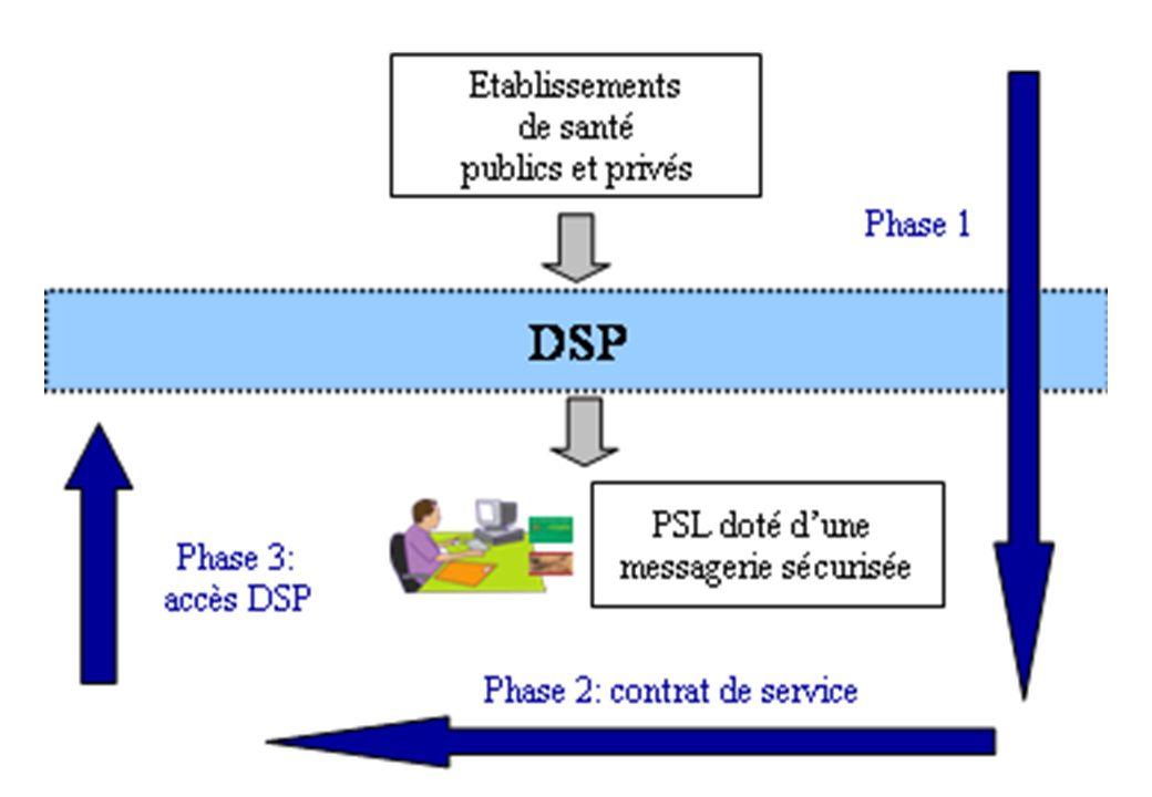 lancement projet DSP 25/10/200714