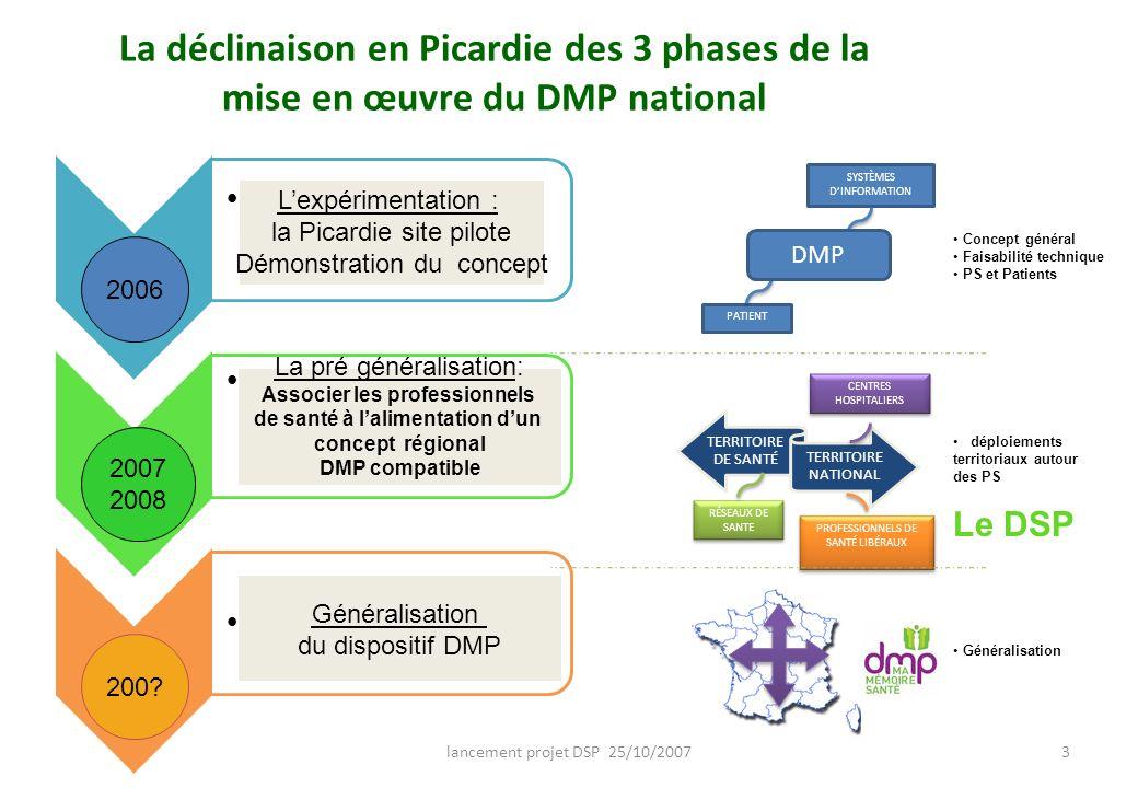 lancement projet DSP 25/10/20073 La déclinaison en Picardie des 3 phases de la mise en œuvre du DMP national 2006 Montrer que le concept DMP répond au