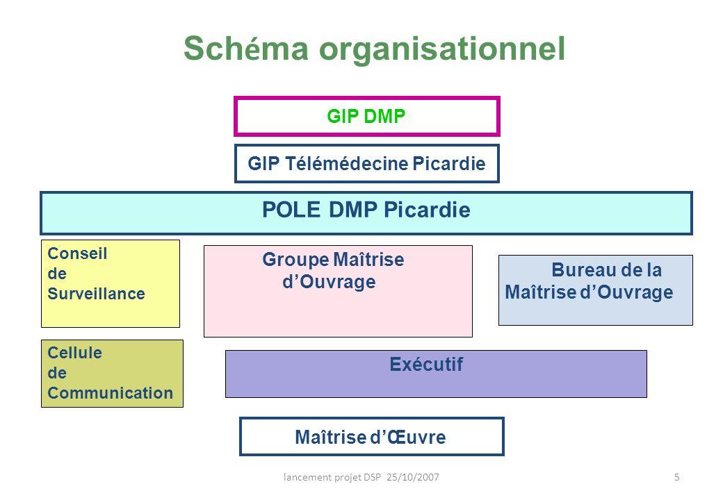 lancement projet DSP 25/10/20075 Sch é ma organisationnel POLE DMP Picardie Conseil de Surveillance Groupe Maîtrise dOuvrage Cellule de Communication
