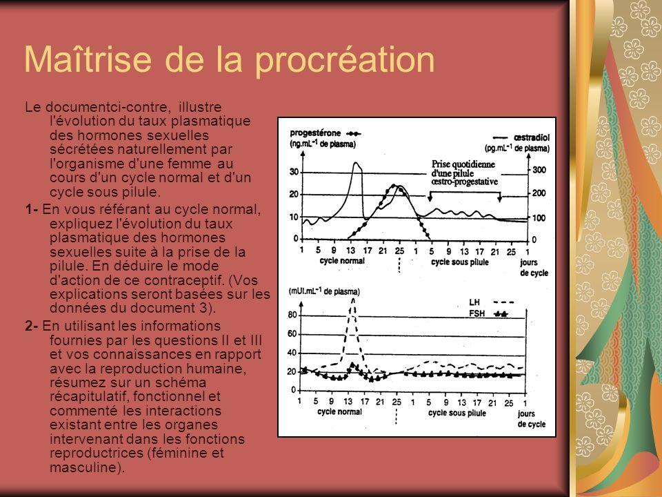 Maîtrise de la procréation Le documentci-contre, illustre l évolution du taux plasmatique des hormones sexuelles sécrétées naturellement par l organisme d une femme au cours d un cycle normal et d un cycle sous pilule.