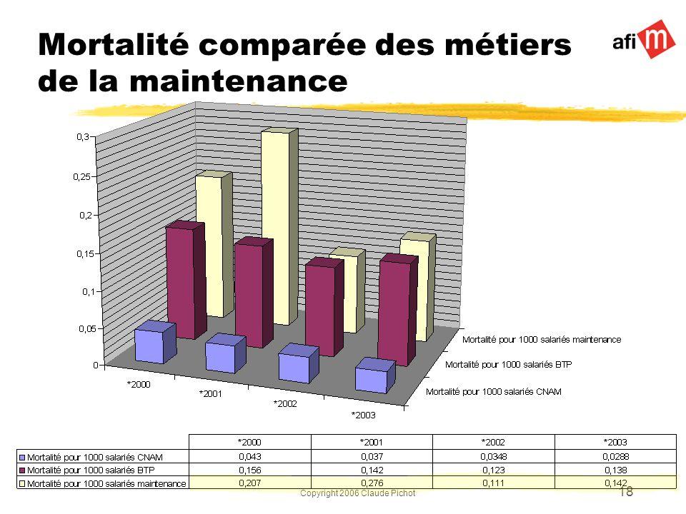 Copyright 2006 Claude Pichot 18 Mortalité comparée des métiers de la maintenance