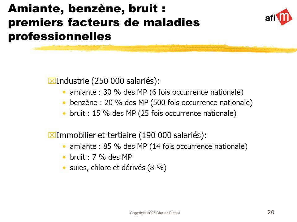 Copyright 2006 Claude Pichot 20 Amiante, benzène, bruit : premiers facteurs de maladies professionnelles xIndustrie (250 000 salariés): amiante : 30 %