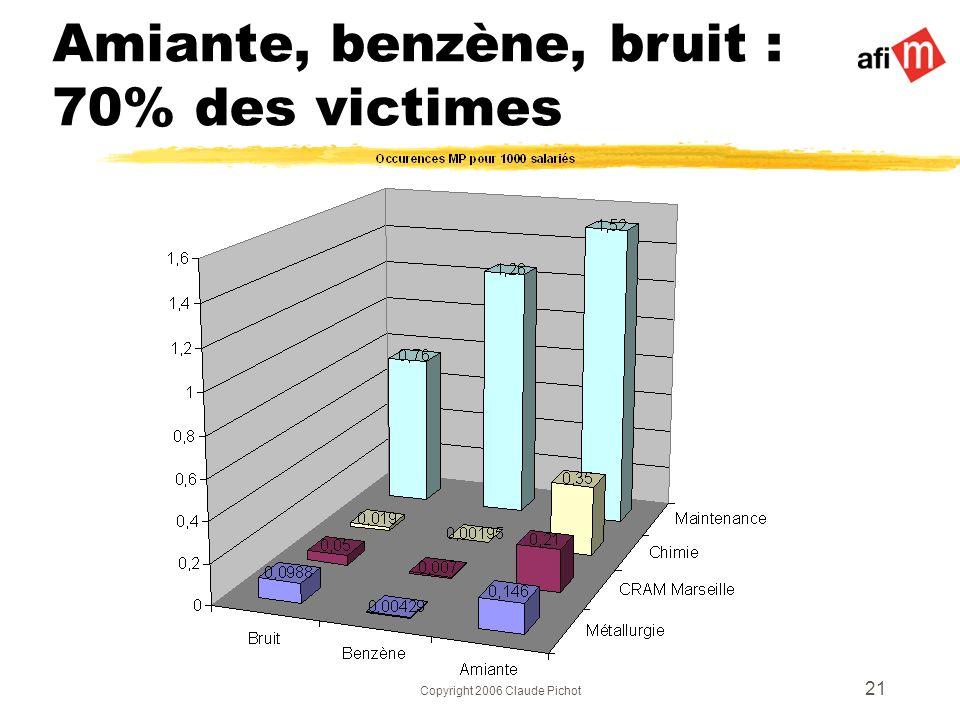 Copyright 2006 Claude Pichot 21 Amiante, benzène, bruit : 70% des victimes
