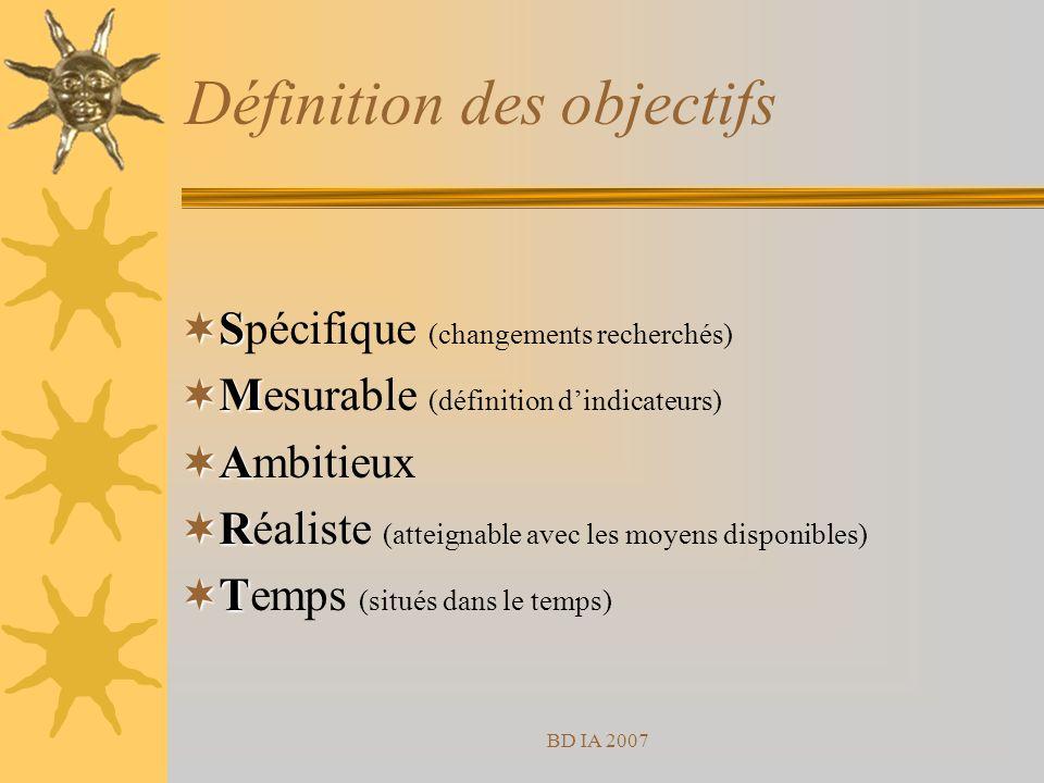 BD IA 2007 Définition des objectifs S Spécifique (changements recherchés) M Mesurable (définition dindicateurs) A Ambitieux R Réaliste (atteignable avec les moyens disponibles) T Temps (situés dans le temps)