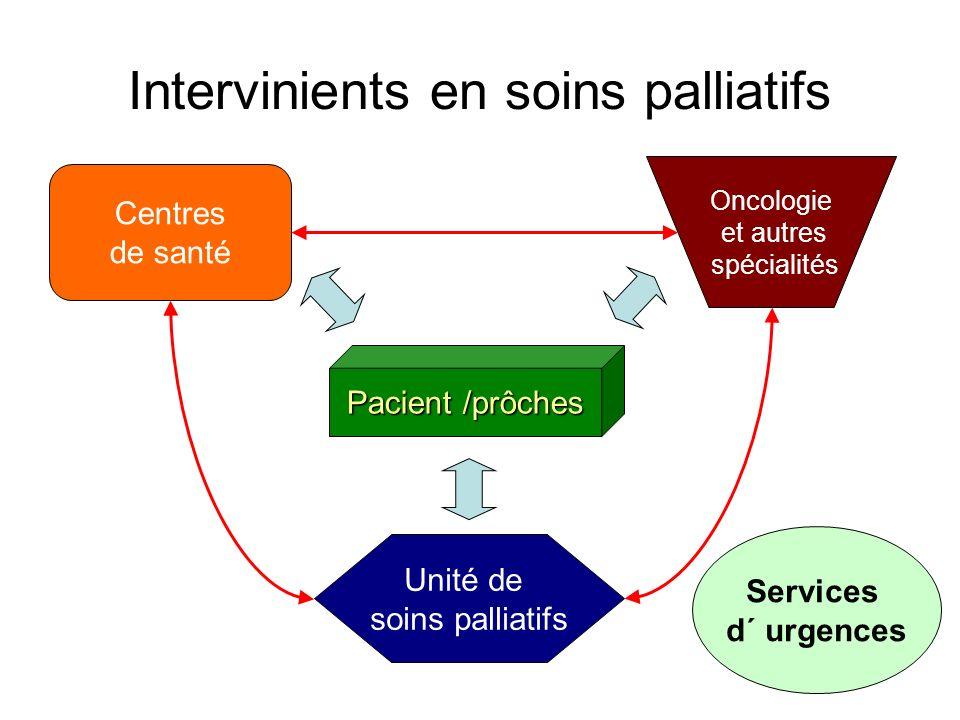 Pacient /prôches Centres de santé Oncologie et autres spécialités Unité de soins palliatifs Intervinients en soins palliatifs Services d´ urgences