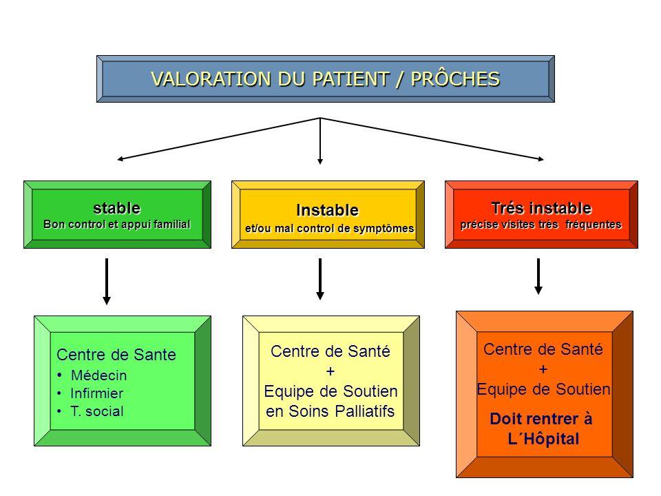 VALORATION DU PATIENT / PRÔCHES stable Bon control et appui familial Instable et/ou mal control de symptômes et/ou mal control de symptômes Trés insta