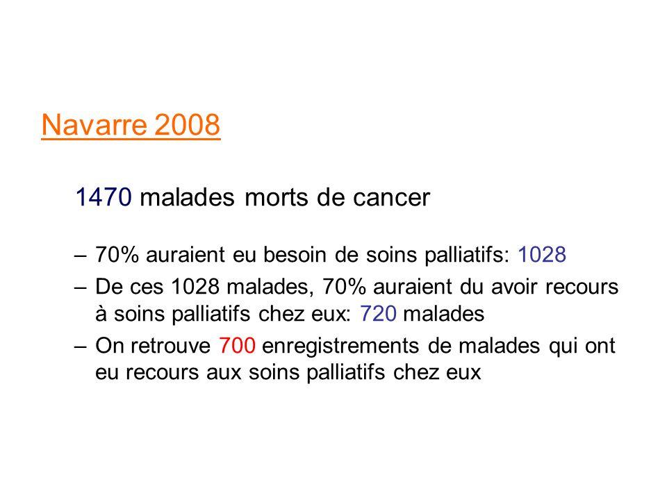 Navarre 2008 1470 malades morts de cancer –70% auraient eu besoin de soins palliatifs: 1028 –De ces 1028 malades, 70% auraient du avoir recours à soin