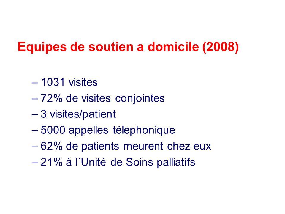 Equipes de soutien a domicile (2008) –1031 visites –72% de visites conjointes –3 visites/patient –5000 appelles télephonique –62% de patients meurent