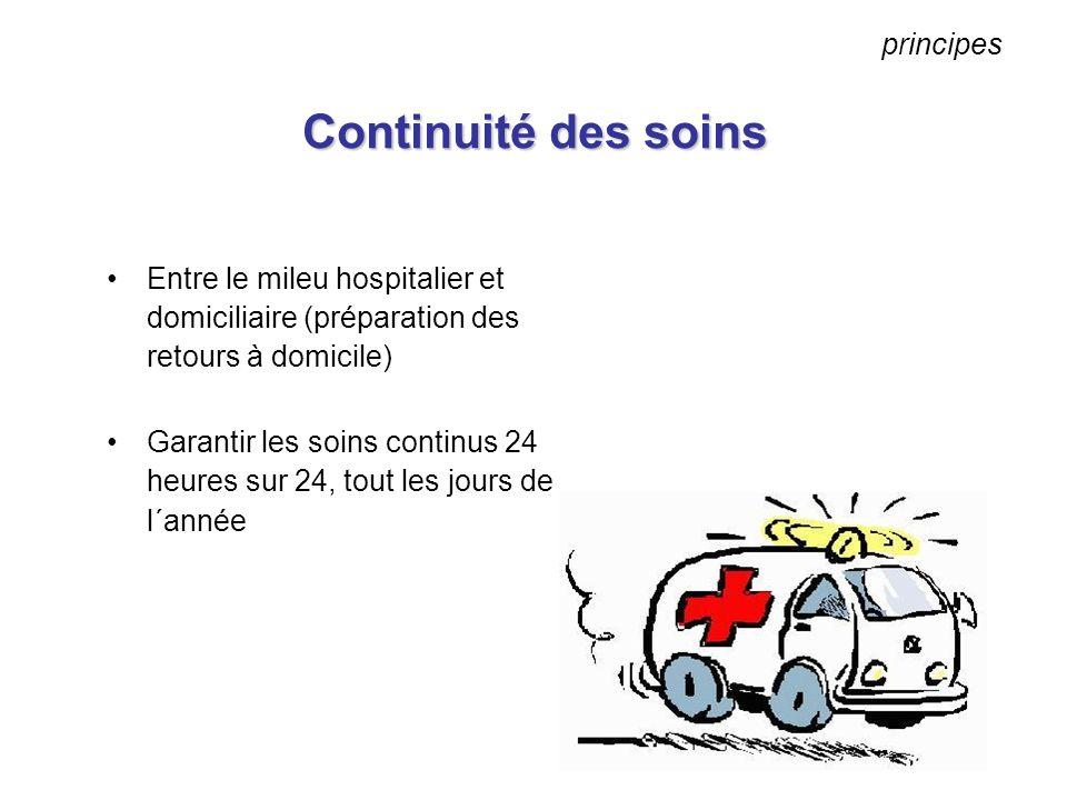 Continuité des soins Entre le mileu hospitalier et domiciliaire (préparation des retours à domicile) Garantir les soins continus 24 heures sur 24, tou