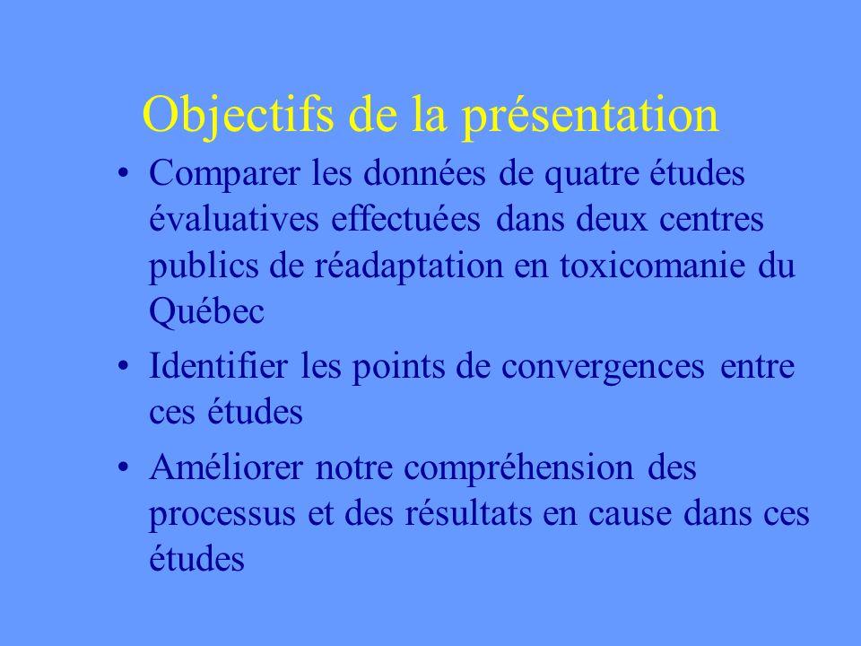 Objectifs de la présentation Comparer les données de quatre études évaluatives effectuées dans deux centres publics de réadaptation en toxicomanie du Québec Identifier les points de convergences entre ces études Améliorer notre compréhension des processus et des résultats en cause dans ces études