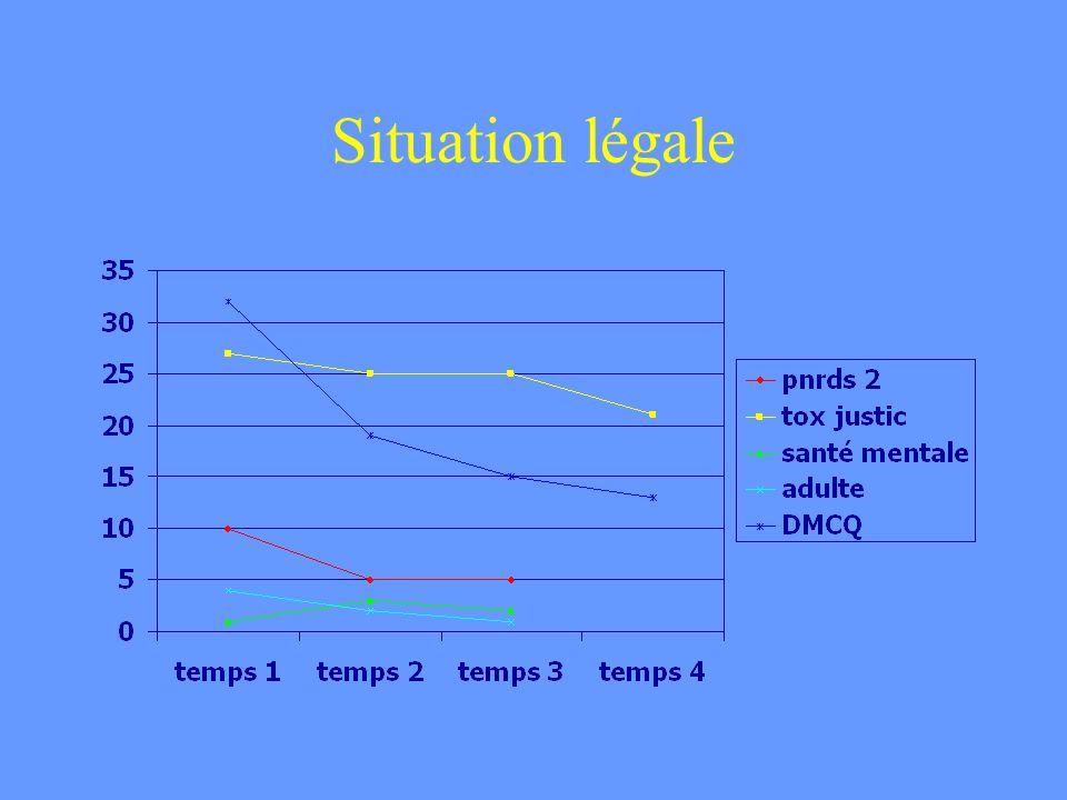 Situation légale