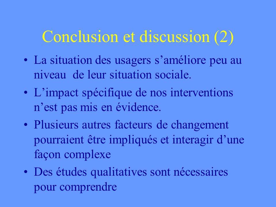 Conclusion et discussion (2) La situation des usagers saméliore peu au niveau de leur situation sociale.
