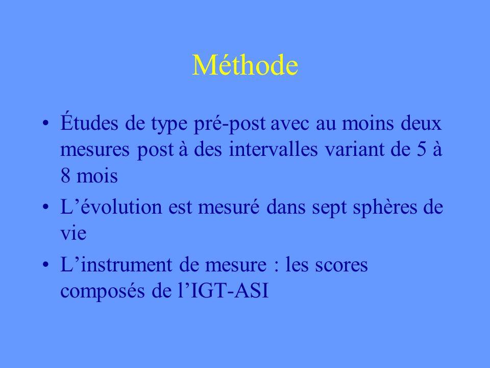 Méthode Études de type pré-post avec au moins deux mesures post à des intervalles variant de 5 à 8 mois Lévolution est mesuré dans sept sphères de vie Linstrument de mesure : les scores composés de lIGT-ASI